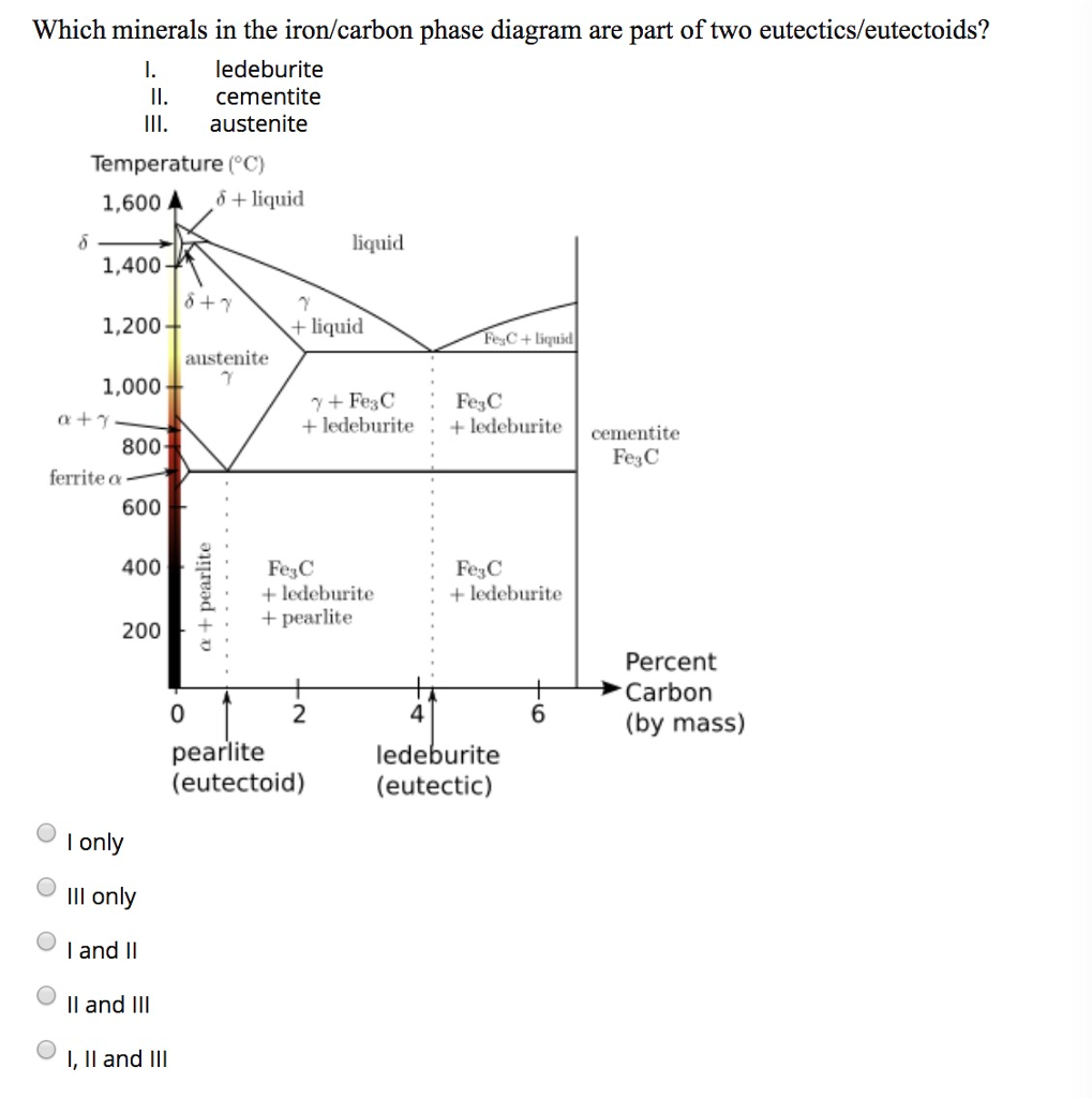 Solved which minerals in the ironcarbon phase diagram ar question which minerals in the ironcarbon phase diagram are part of two eutecticseutectoids ledeburite pooptronica Image collections