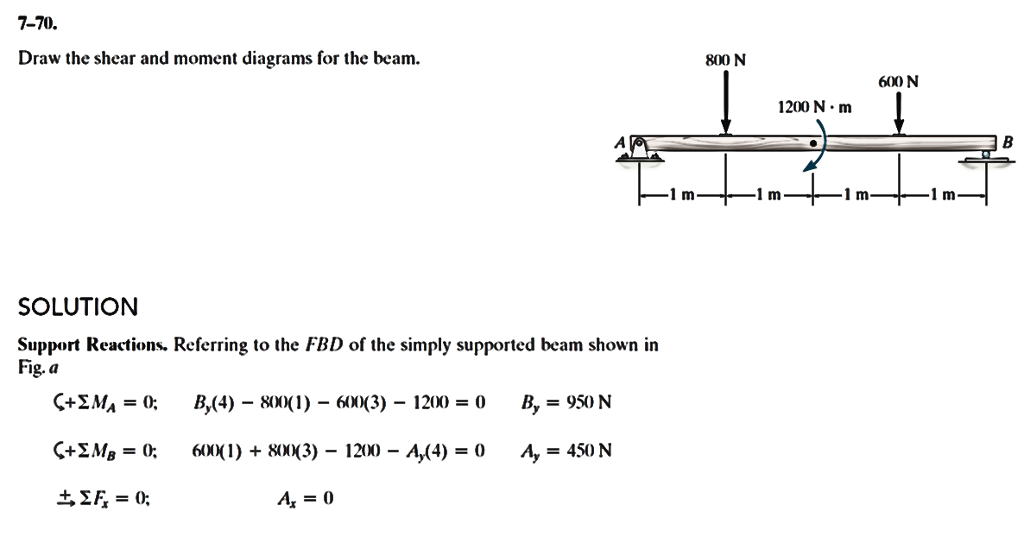reactions of simply supported bems Chapter 6 simply supported beams exercise 40, page 87 1 determine the reactions acting on the simply supported beam shown below.