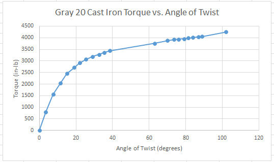 solved  given a torque  in