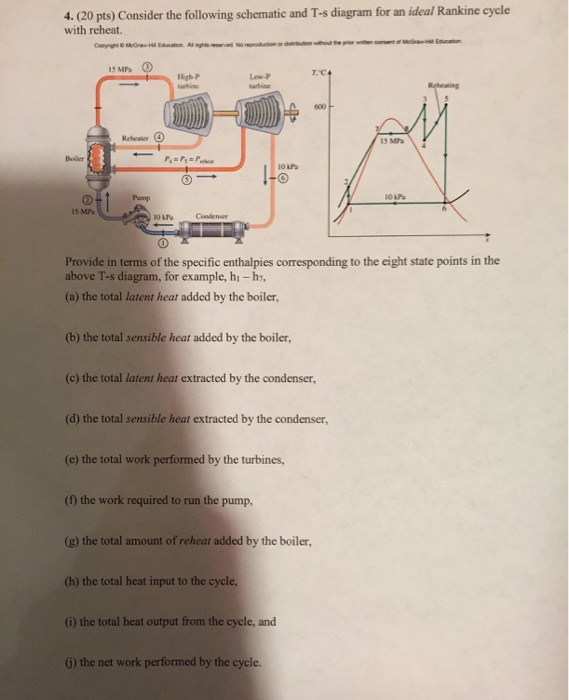 consider the following schematic and t-s diagram f