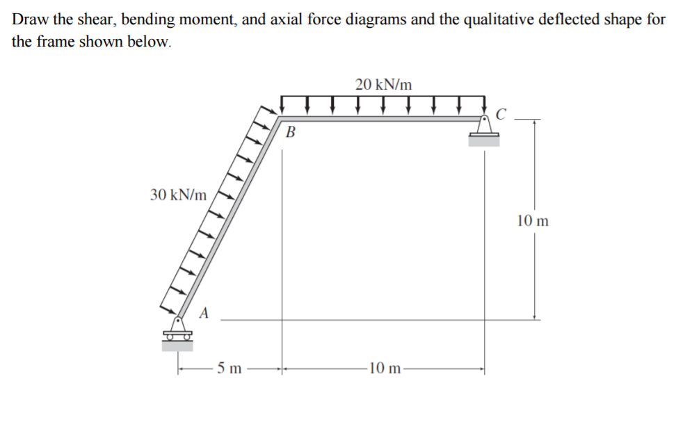 solved draw the shear bending moment and axial force di rh chegg com