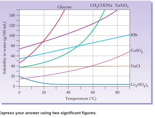 how to read a solubility graph