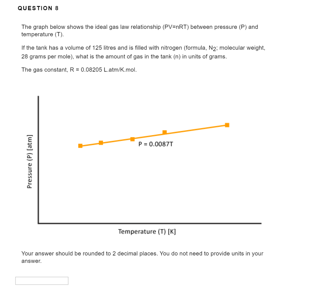Solved: QUESTION 8 The Graph Below Shows The Ideal Gas Law ...