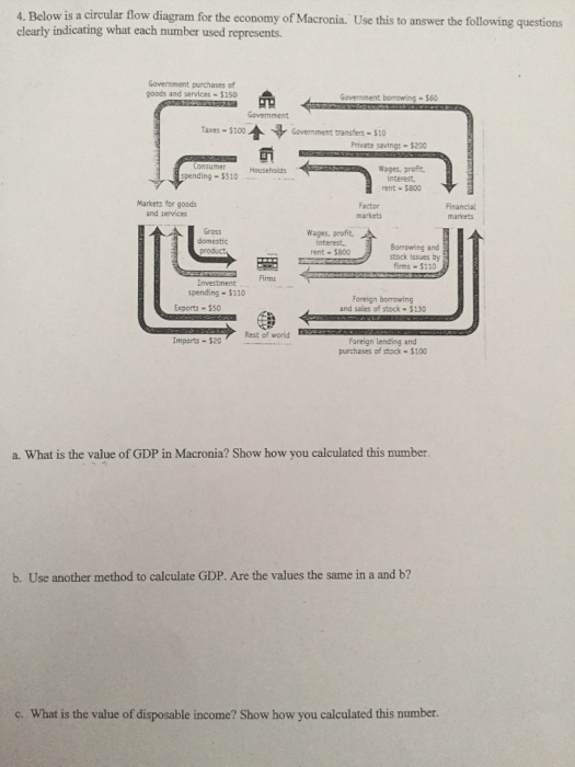 Solved Below Is A Circular Flow Diagram For The Economy O