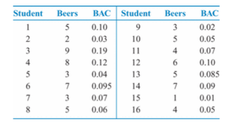 Student Beers BAC Student BeersBAC 0.10 0.02 0.03 0.19 0.12 0.04 0.0954  0.07 0.06 10 0.05