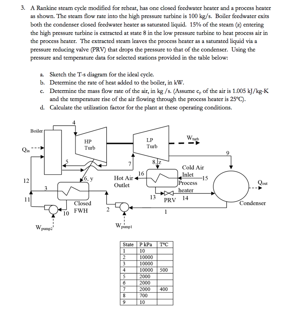 Solved: Thermodynamics. A Rankine Steam Cycle Modified For ...