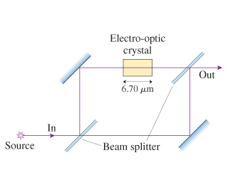 Electro-optic crystal Out 6.70 μm In Source Beam splitter