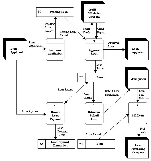Using The Data Flow Diagram Below, Please Answer T... | Chegg.com