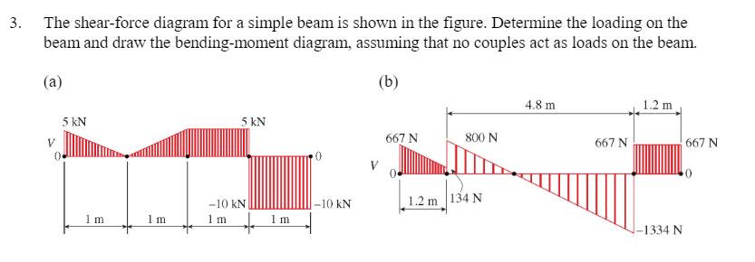shear force acting on beams