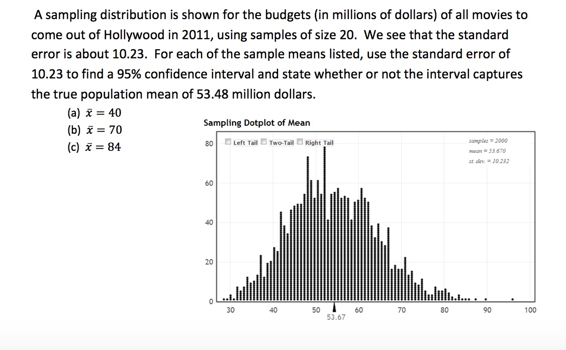 solved a sampling distribution is shown for the budgets