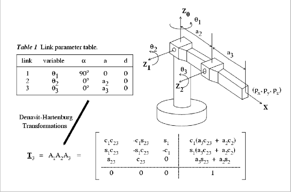 Solved: Consider The Three-link Robot Shown In Fig  1  Usi