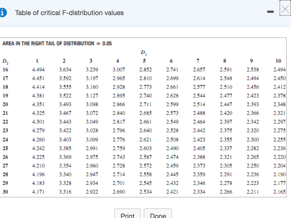 Solved Table Of Critical F Distribution Values Area In Th