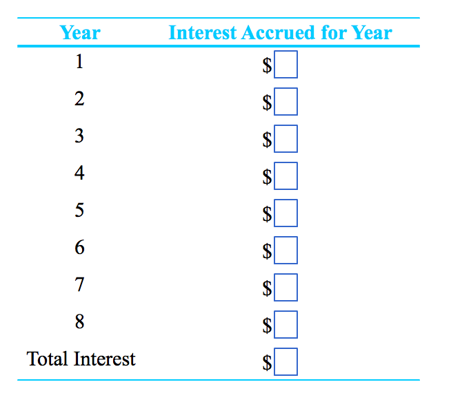 Solved: How Much Interest Is Payable Each Year On A Loan O