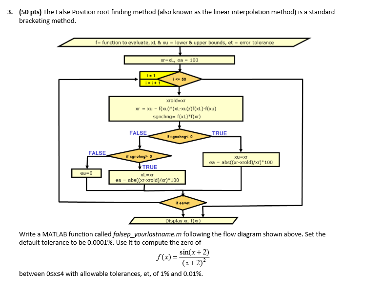 Solved: The False Position Root Finding Method (also Known