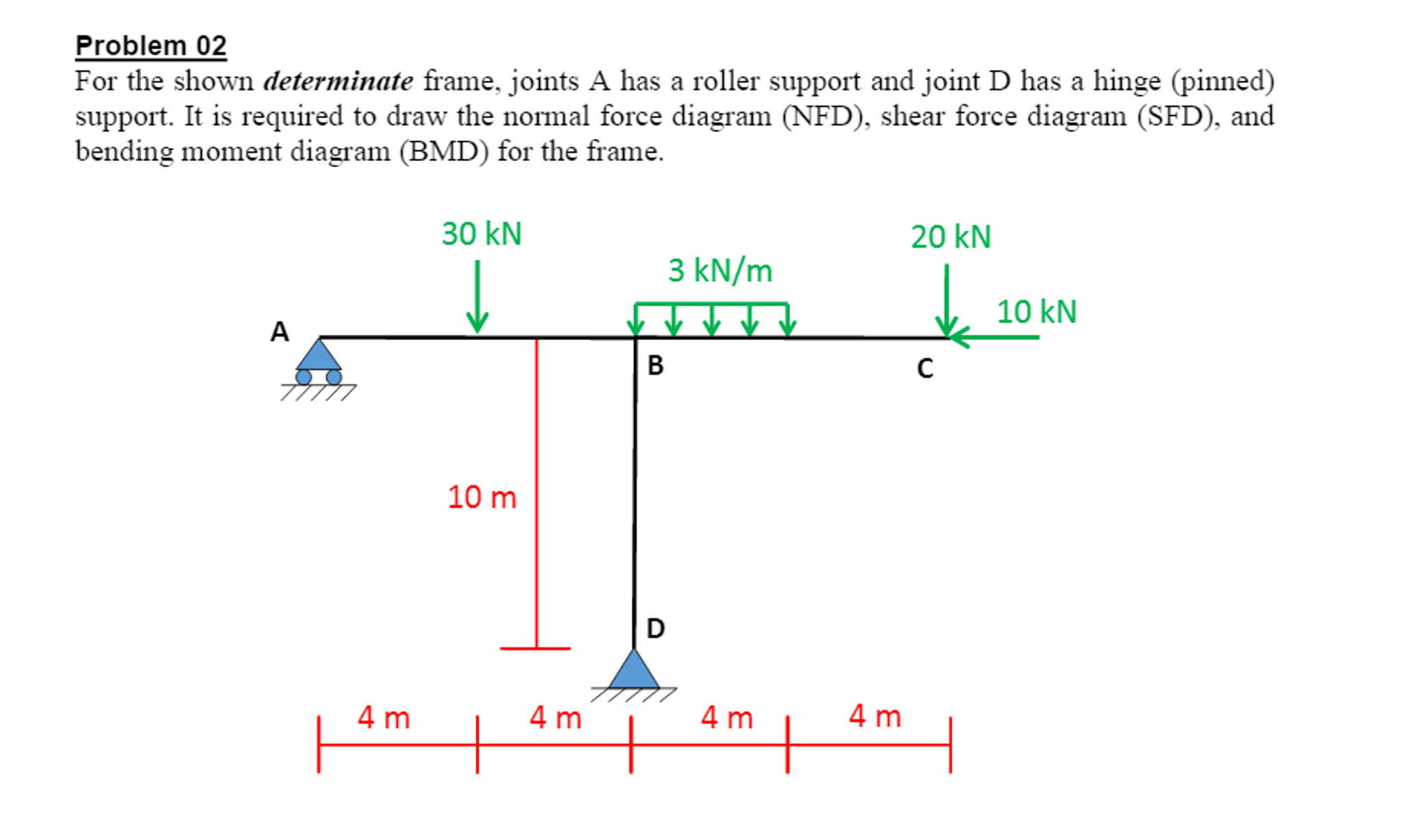 Solved For The Shown Determinate Frame Joints A Has Ro Shear Force Andbending Moment Diagrams Showing