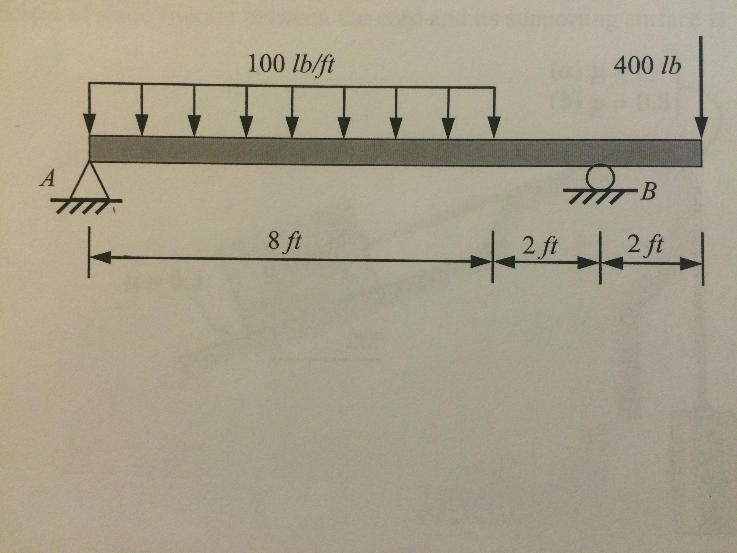 Solved Draw The Shear Force And Bending Moment Diagrams F Diagram Shaer Froce Expert Answer