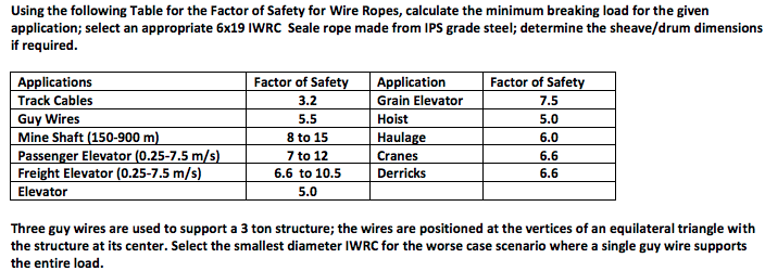 Solved: Using The Following Table For The Factor Of Safety ...