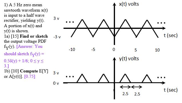A 5 Hz Zero Mean Sawtooth Waveform X(t) Is Input T