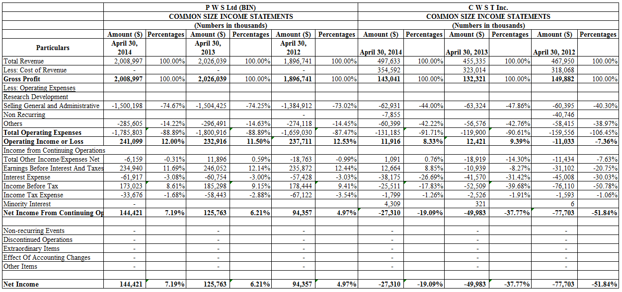 common size income statement for dillards inc