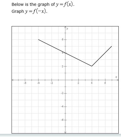 solved below is the graph of y f x graph y f x chegg com