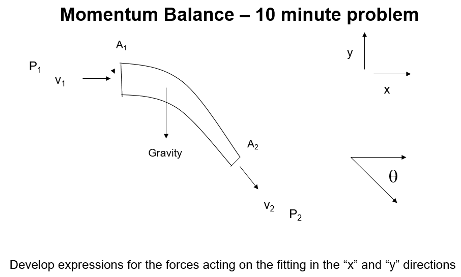 Momentum Balance - 10 minute problem At P1 V. A2 Gravity V2 P2 Develop expressions for the forces acting on the fitting in the x and y directions