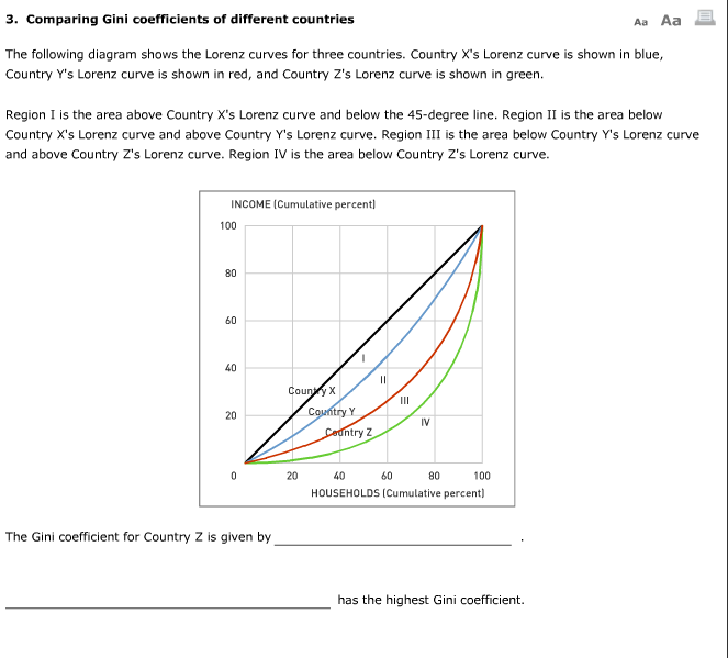Solved The Following Diagram Shows The Lorenz Curves For