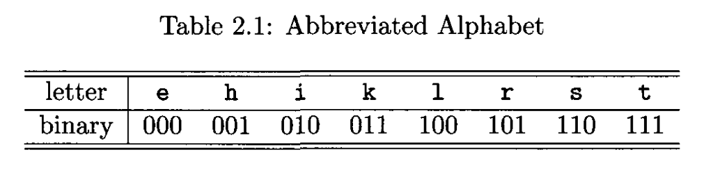 Table 2.1: Abbreviated Alphabet letter eh ikl rSt binary000 001 010 011 100 101 110 111