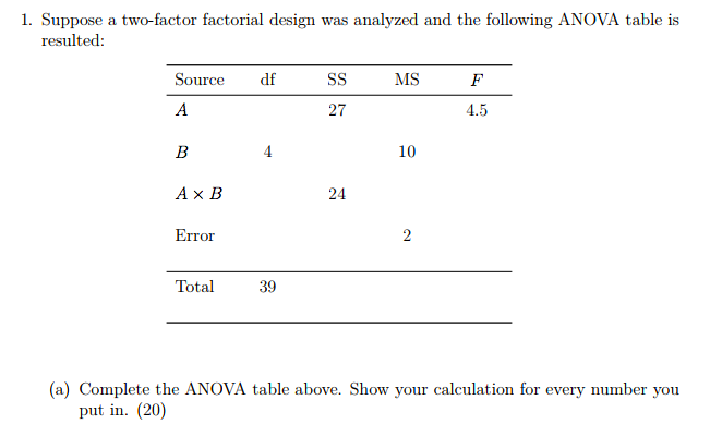 Suppose A Two Factor Factorial Design Was Analyzed And The Following ANOVA Table