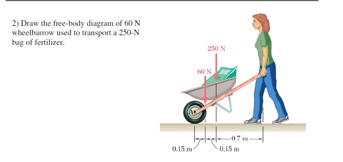 An Uniform Load Shear Diagram Is A Sloped Line And The Moment Diagram