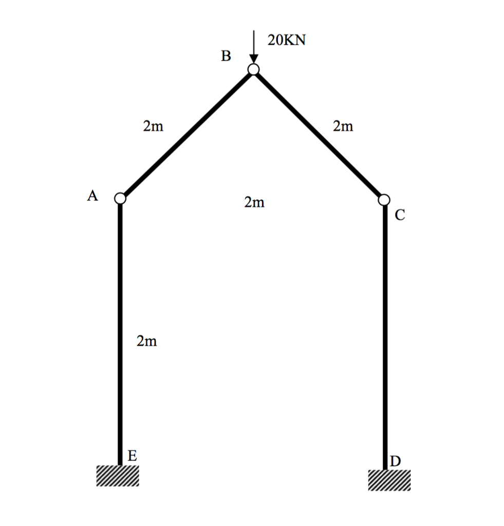 Solved Develop The Internal Bending Moment Shear Force A Diagram 20kn 2m
