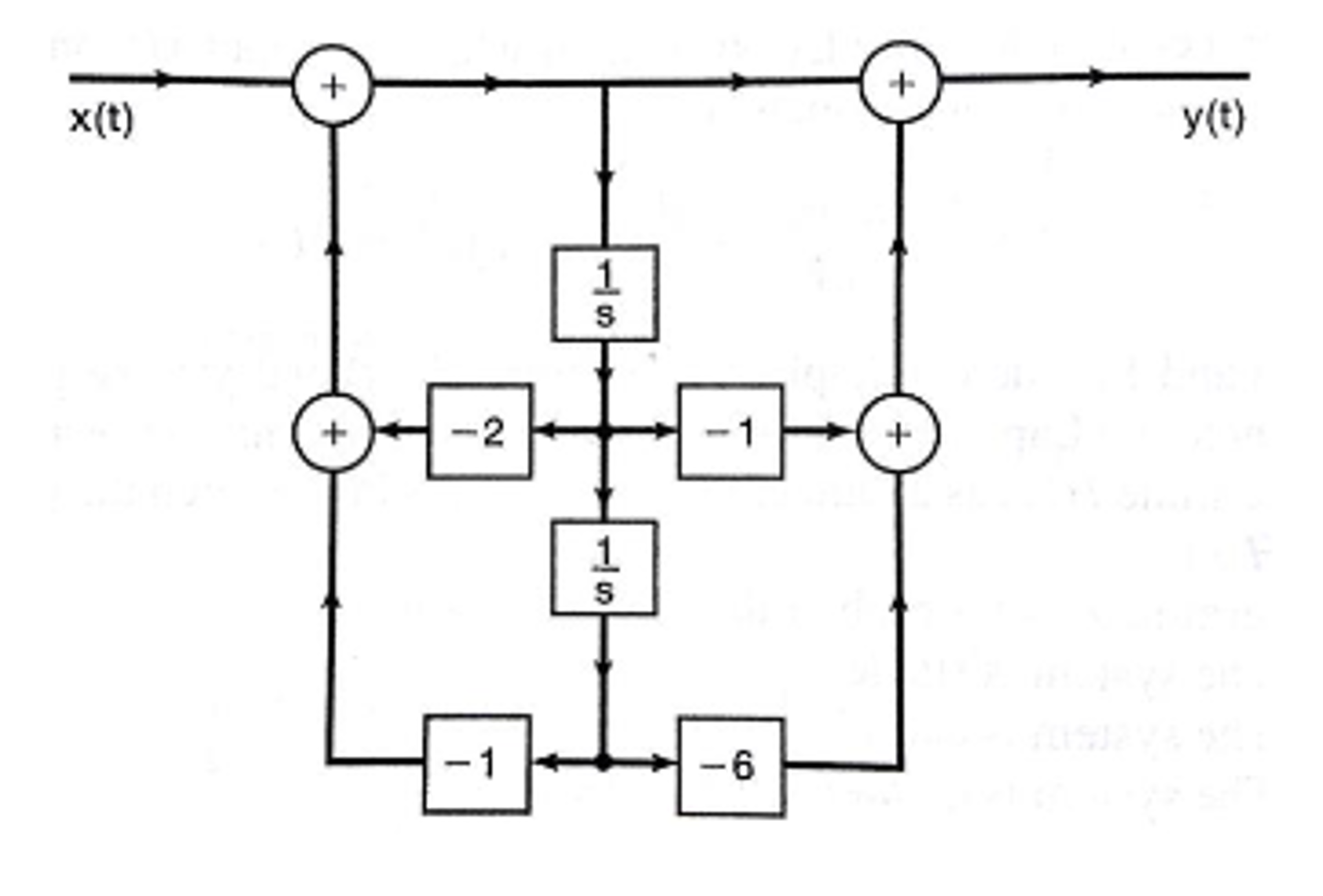 Question: Given the following block diagram, determine the differential  equation relating y(t) and x(t).