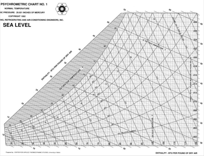 Psychrometric Chart | Solved Use The Ashrae English Unit Psychrometric Chart U