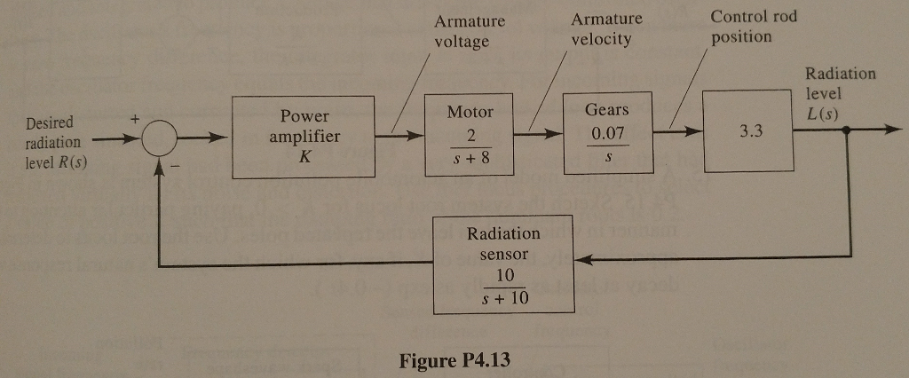 Solved 13 a simple block diagram of a control rod positio see more show transcribed image text 13 a simple block diagram of a control rod positioning system for a nuclear power a plant is given in figure p413 ccuart Choice Image