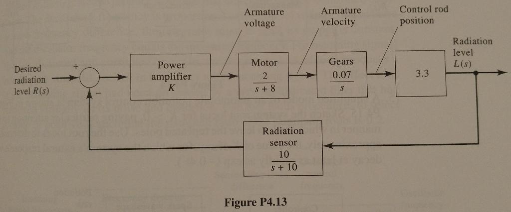 solved: 13 a simple block diagram of a control rod positio    | chegg com