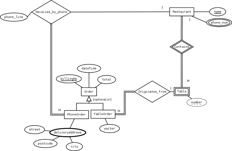 Solved 4 translate the enhanced entity relationship diag translate the enhanced entity relationship diagram in table 2 above into a relational model us ccuart Image collections