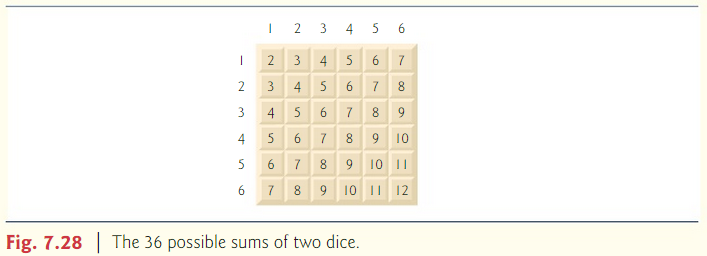 Solved: 7 17 Java (Dice Rolling)