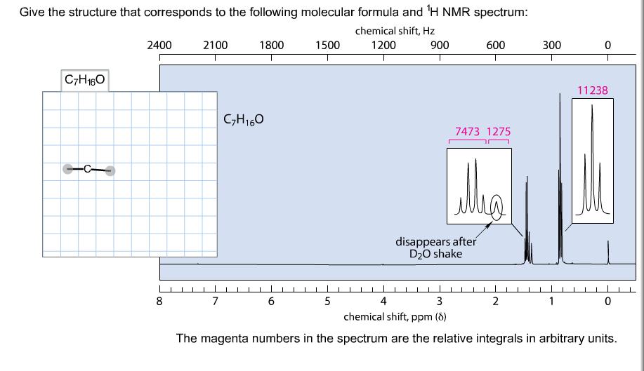 Media Proton Chemical Shift Value