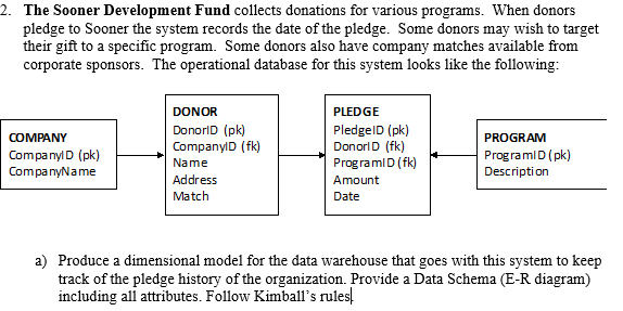 solved 2 the sooner development fund collects donations