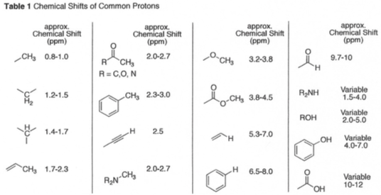 Table 1 Chemical Shifts Of Common Protons Approx C...   Chegg.com