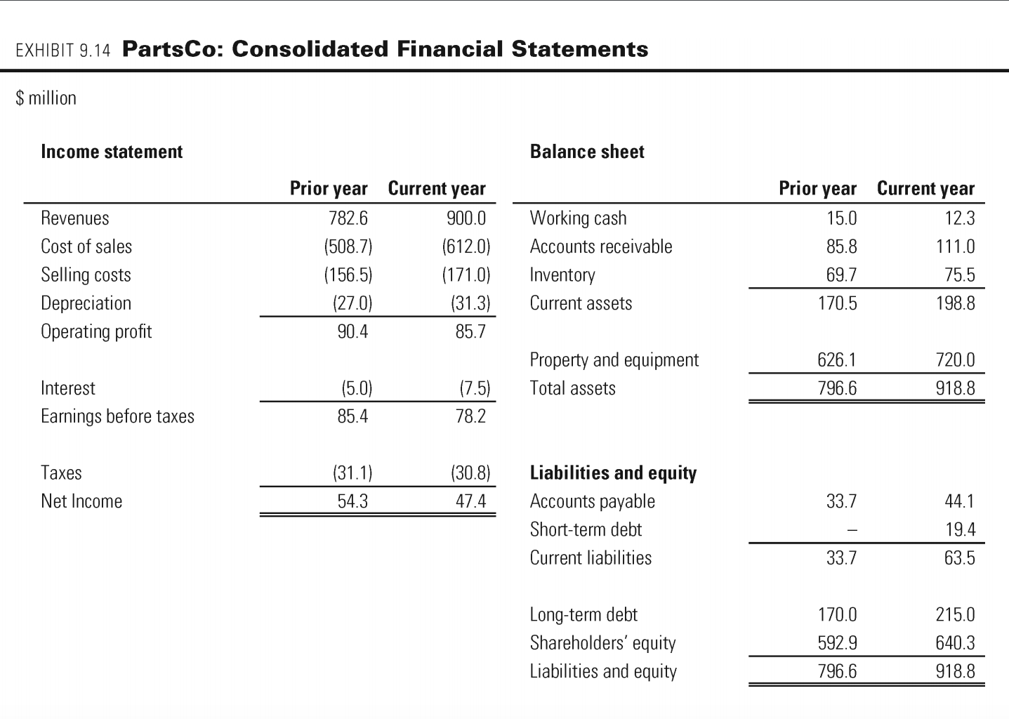 exhibit 914 partsco consolidated financial statements million income statement balance sheet current year 123