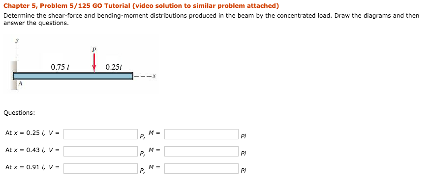 Solved: Determine The Shear-force And Bending-moment Distr