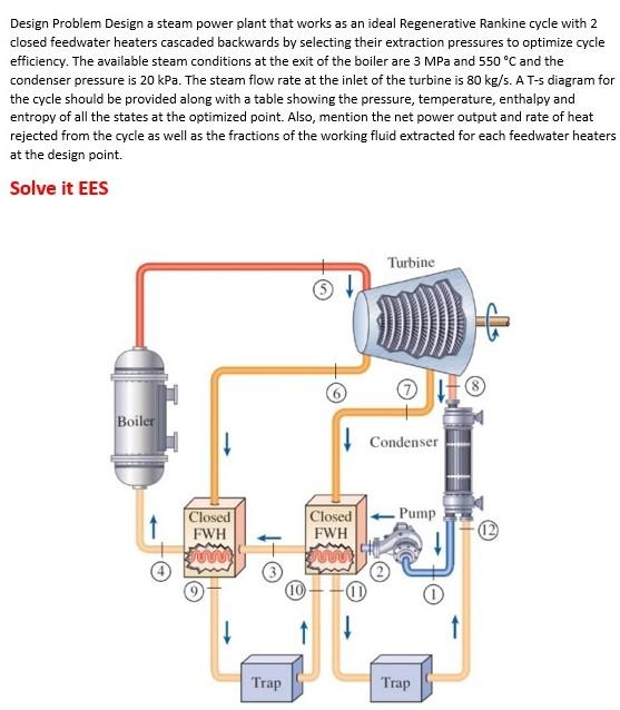 Design Problem Design A Steam Power Plant That Wor... | Chegg.com
