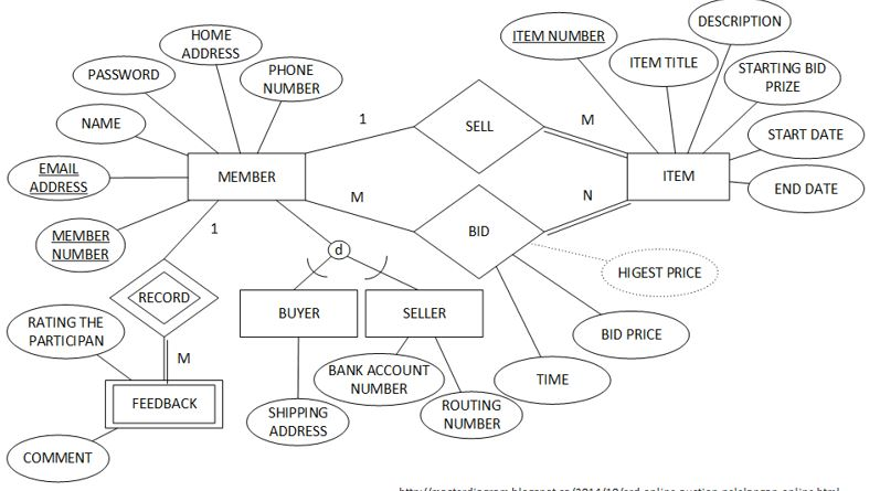 Solved The Following Eer Diagram Models The Business Rule