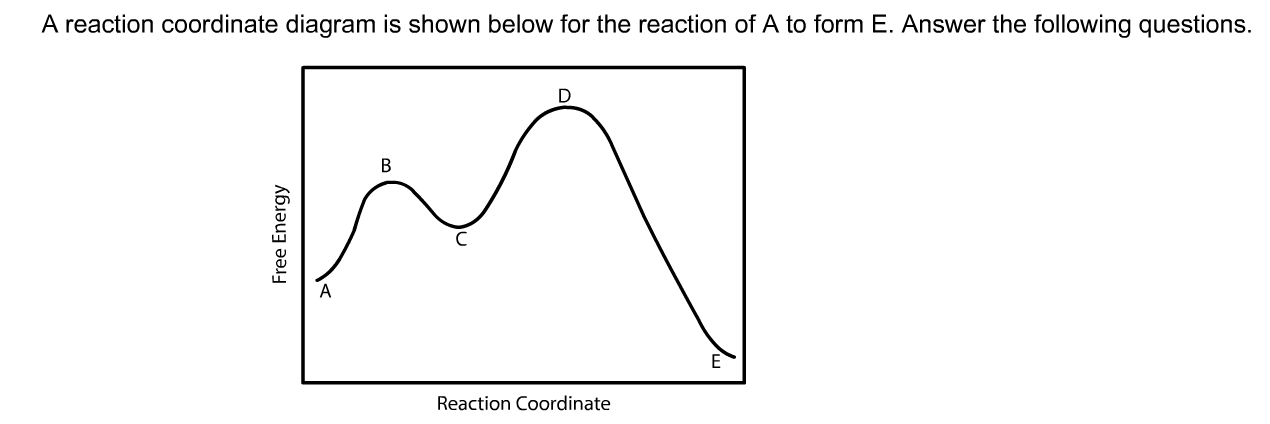 Solved A Reaction Coordinate Diagram Is Shown Below For T