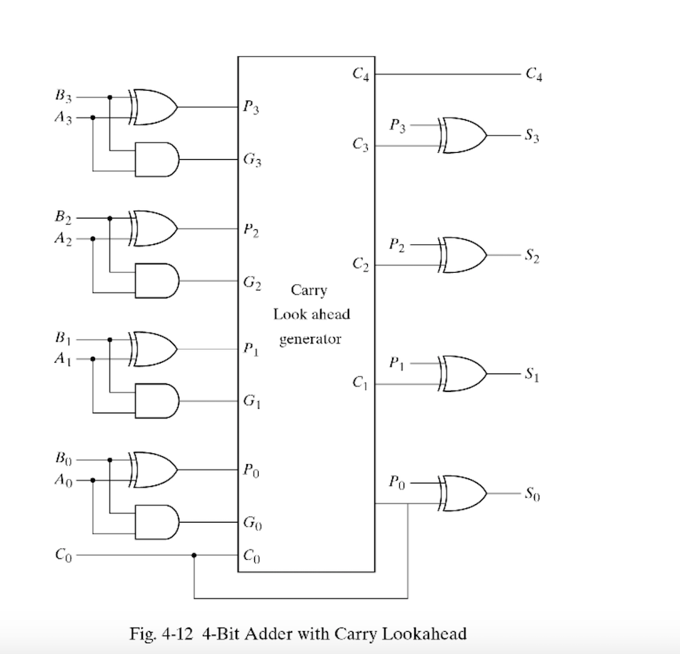 Solved Draw The Logic Diagram Of Digit Circuit Specif Show Your 1bit Adder To Ta Subtracts X Y Bin Where B In Is Input Borrow Bout Output
