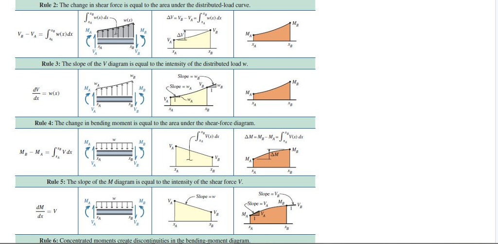 solved use the graphical method to construct the shear fo rh chegg com Shear and Moment Formulas Vertical Shear Bending Moment Diagrams
