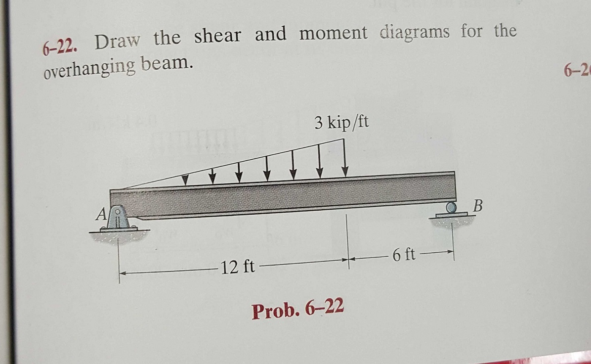 Solved  Draw The Shear And Moment Diagrams For The Overhan