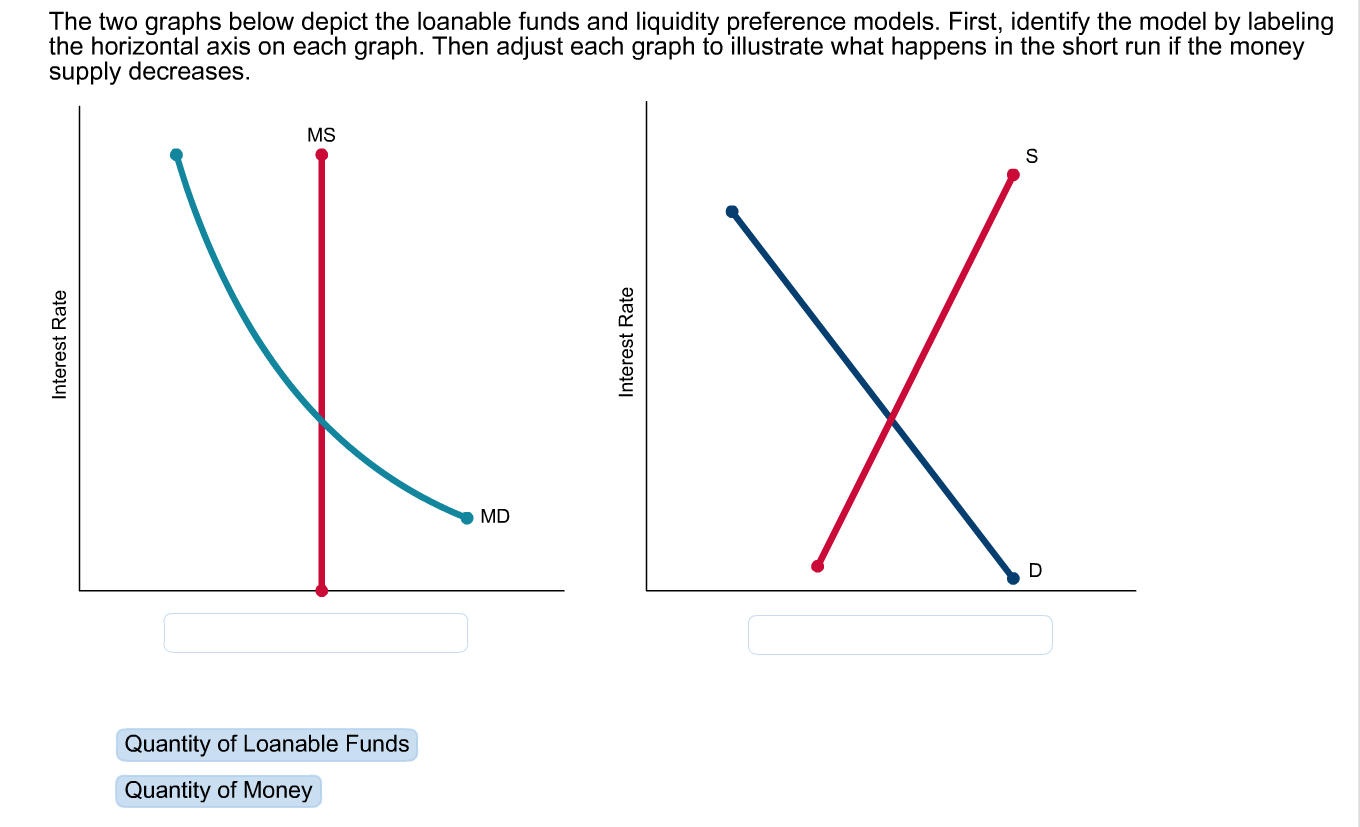 Solved: The Two Graphs Below Depict The Loanable Funds And ...