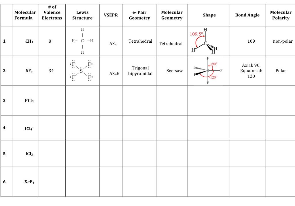 Solved Of Molecular Valence Formula Electrons Ch4 Sf4 34 Chegg Com