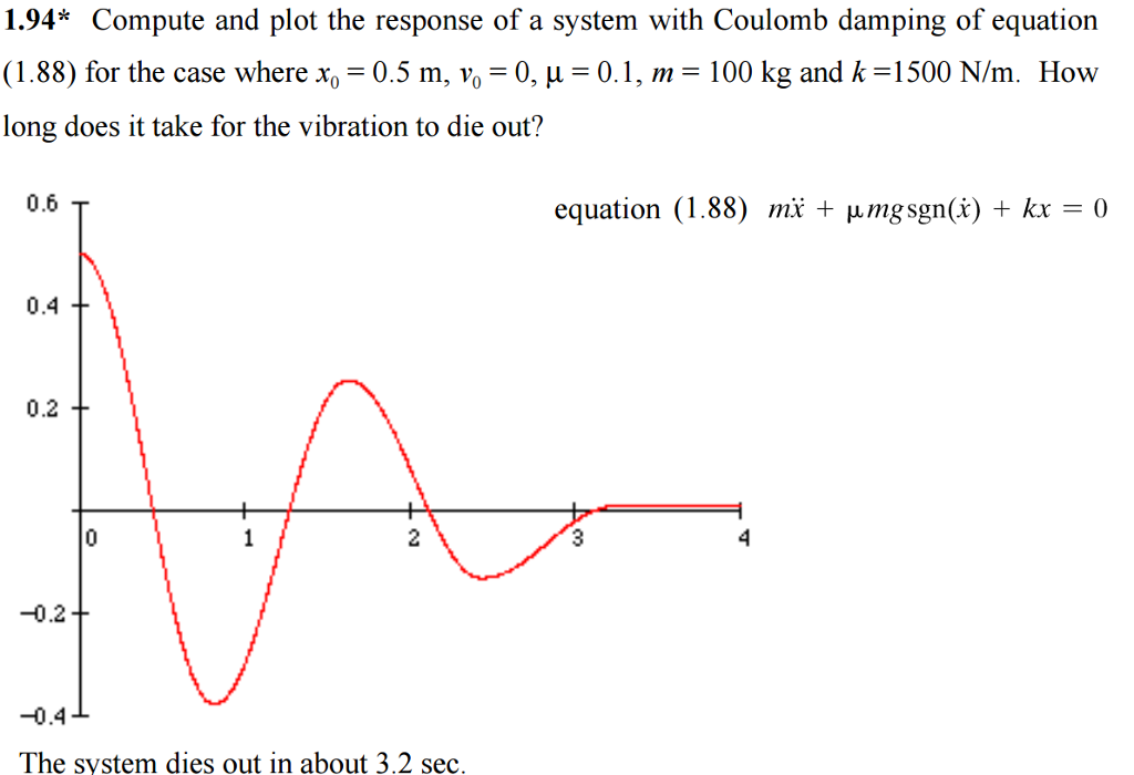 Solved: Please Use Matlab To Do The Prgoramming  The Graph